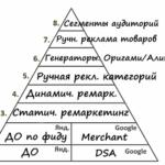 Пирамида контекстной рекламы для интернет-магазина