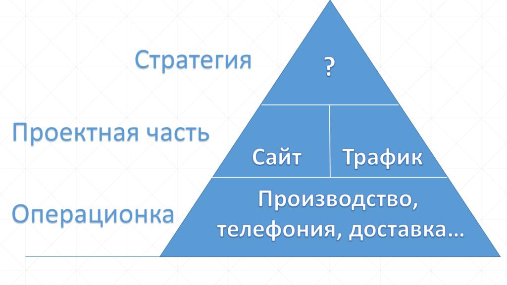 Треугольник стратегической инициативы