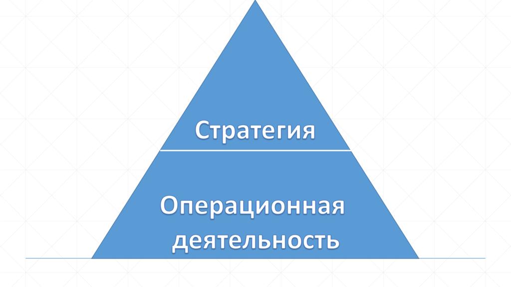 деление на стратегию и операционную деятельность