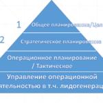 Составляющие стратегического планирования