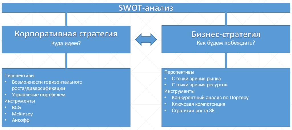 основа разработки стратегий на swot анализе