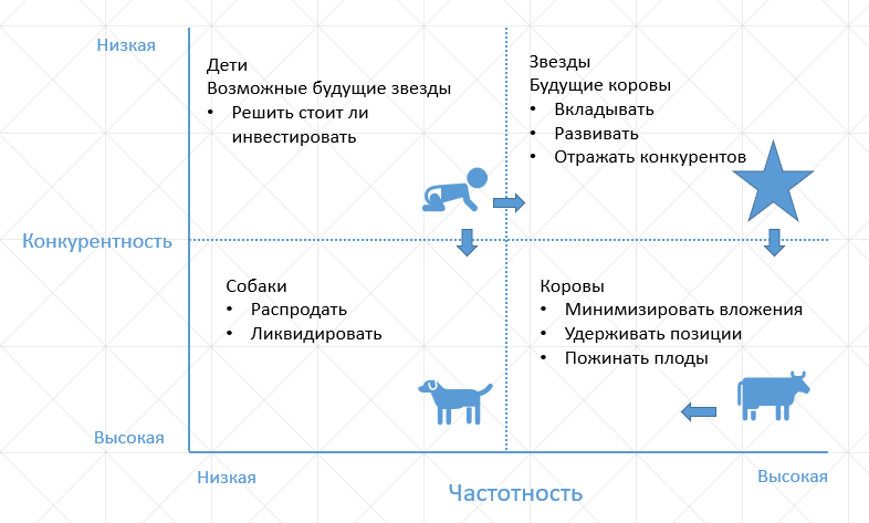 БКГ digital bcg matrix