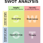 3 примера стратегических сессий со SWOT-анализом
