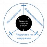 Модель стратегии конкурентных преимуществ по Портеру с примерами