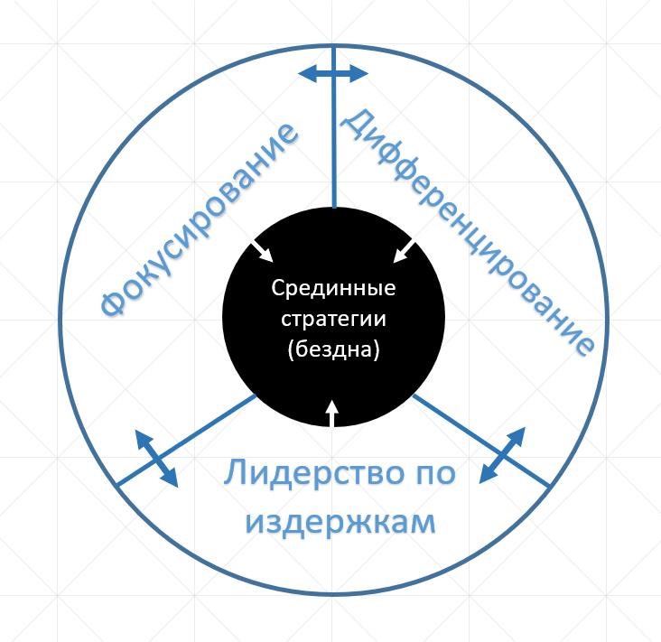 Бизнес-стратегии Майкла Портера