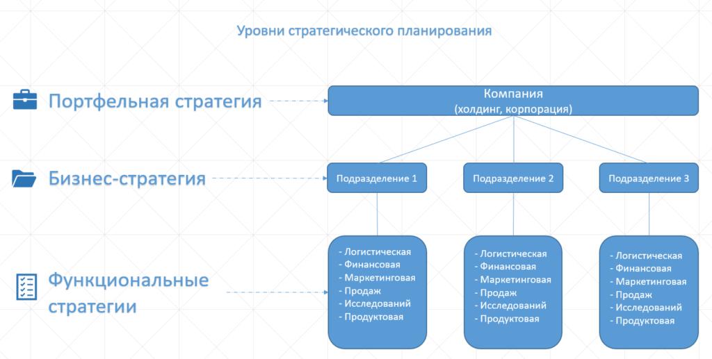 Уровни стратегического планирования
