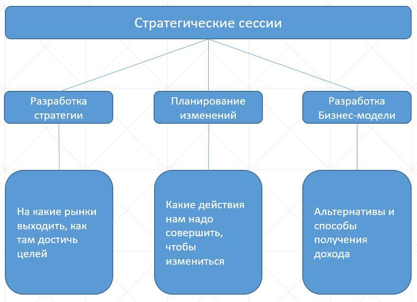 этапы стратегических сессий