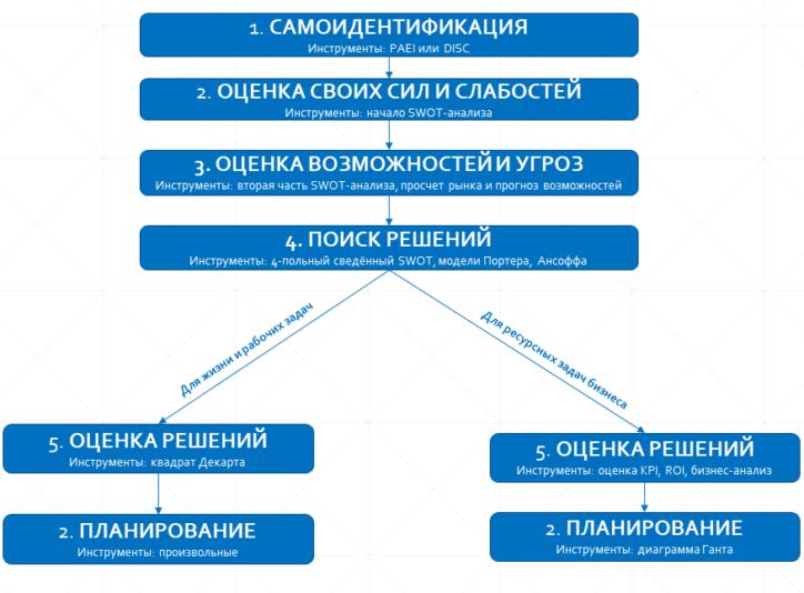 схема стратегического мышления
