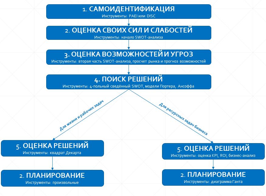 Структура тренинга стратегическое мышление