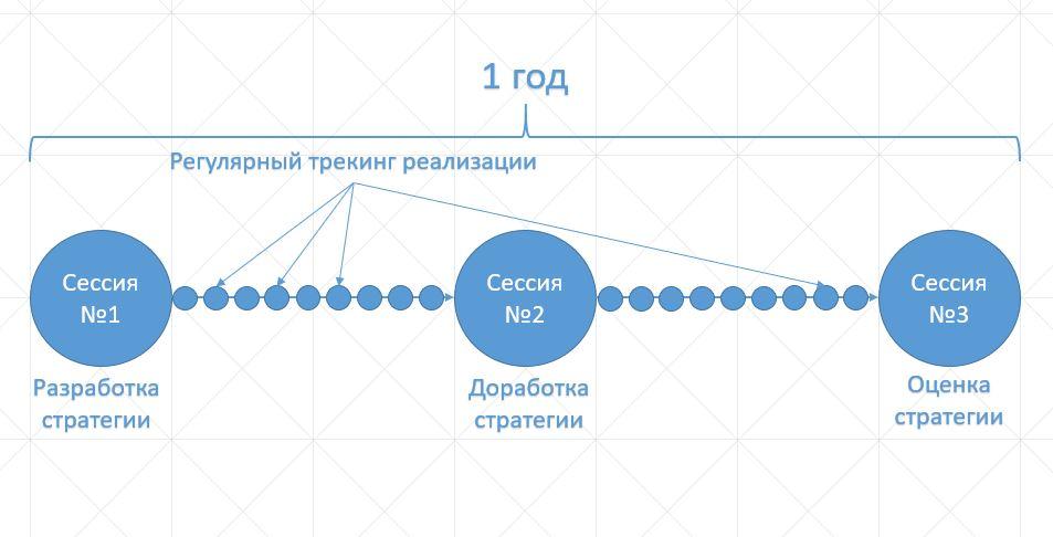 трекинг реализации стратегии