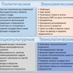 PEST-анализ внешней среды: факторы, примеры, связь со SWOT
