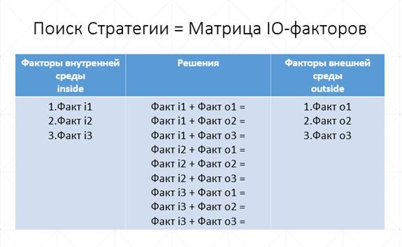 матрица IO-факторов, матрица Гая