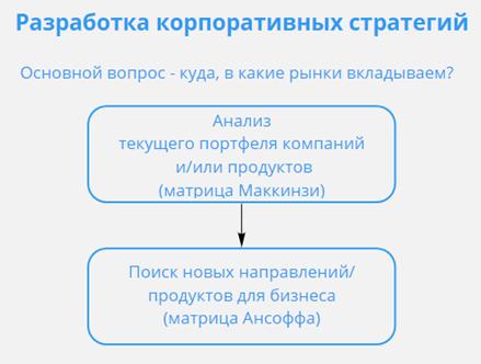 разработка корпоративных стратегических решений