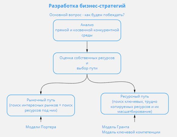 этапы разработки бизнес-стратегических решений