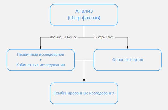 схема анализа фактов
