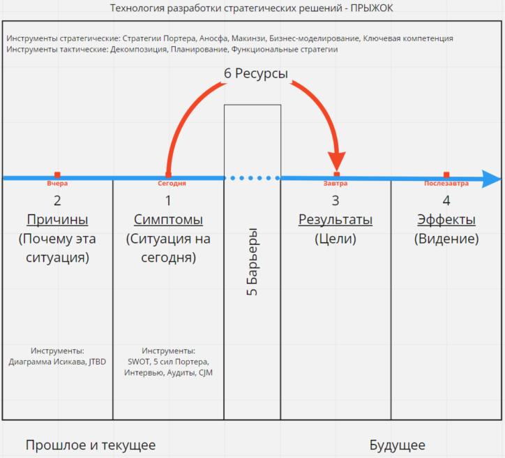 jump - технология разработки стратегических решений ПРЫЖОК