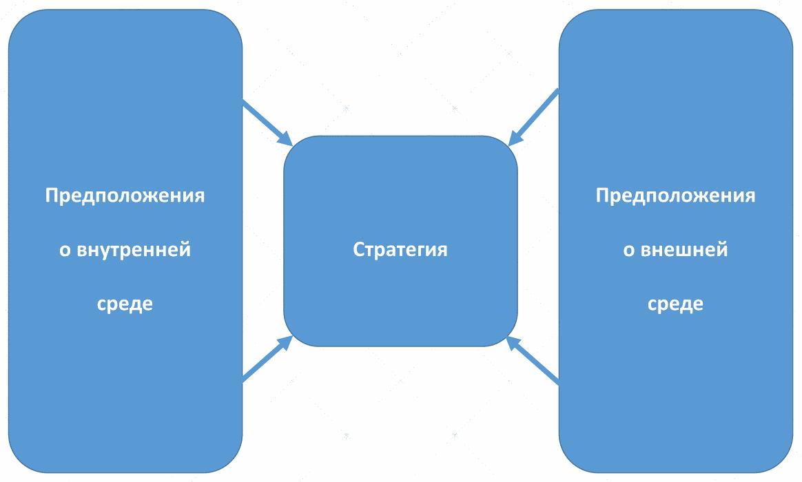 стратегия рождается на пересечении факторов внешней и внутренней среды