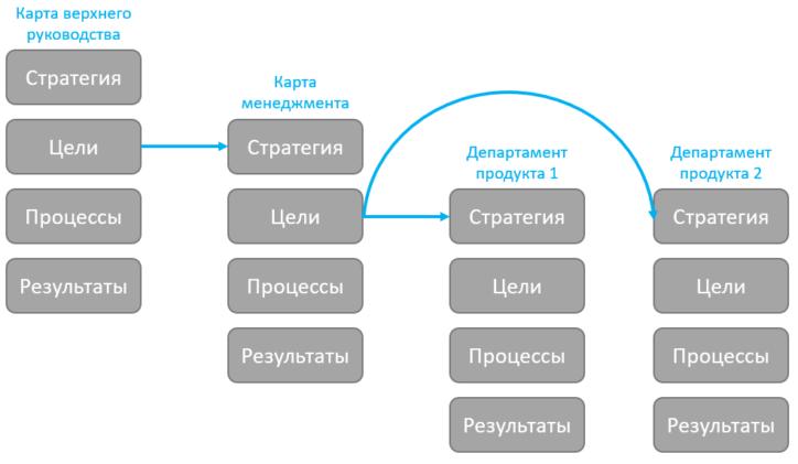 декомпозиция стратегии