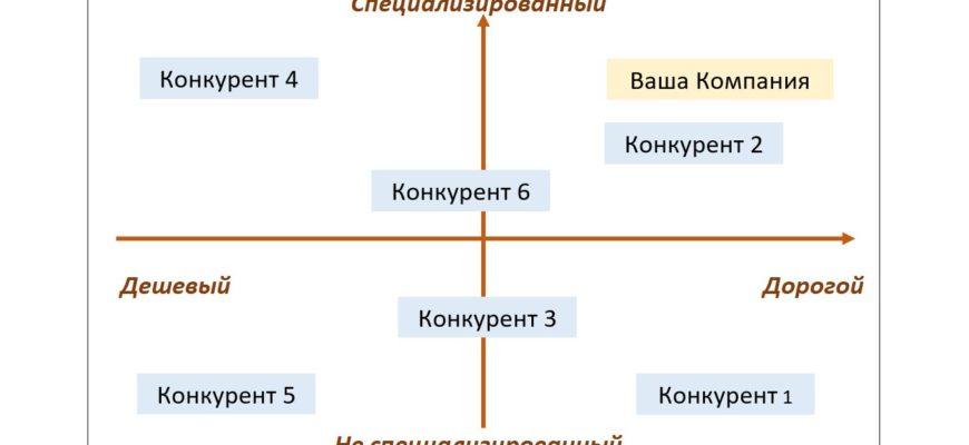 конкурентный анализ