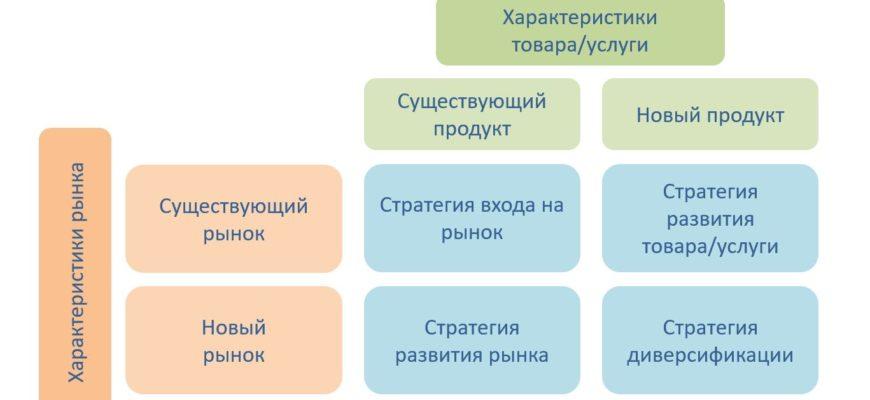 Матрица Игоря Ансоффа