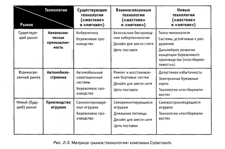 Матрица рынок-технологии