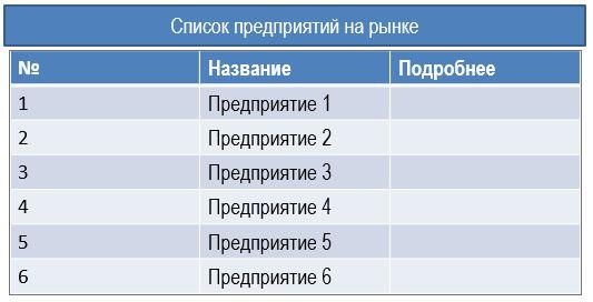 список конкурентов