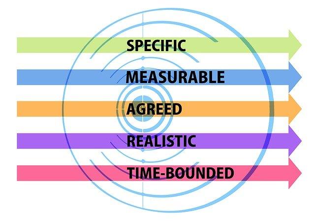 smart цели и задачи